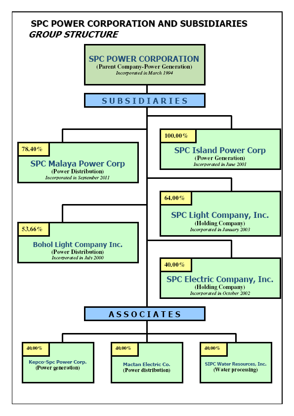 Group Corporate Structure – SPC Power Corporation